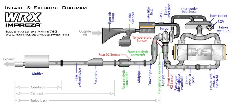 Name:  WRX Engine 1.JPG Views: 152 Size:  145.0 KB